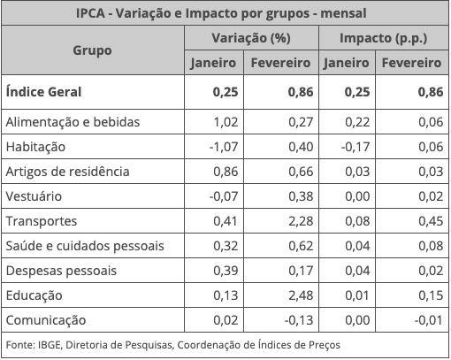 IPCA Fevereiro